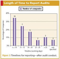 Investigator Site Audit Performance
