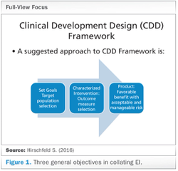 Barriers and Solutions to Smart Clinical Program Designs