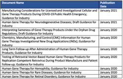 The Rise of Gene Therapy: Advanced Regulatory, Site, and Enrollment Considerations
