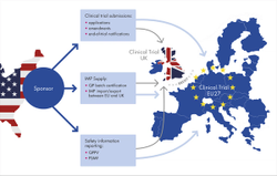 Consequences of Brexit for Clinical Trials in Europe