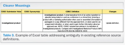 CDISC Glossary of Clinical Research Terminology