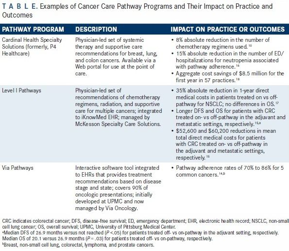 Cancer Care Pathways Hopes Facts And Concerns Ajmc