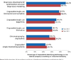 Biomanufacturing Innovation