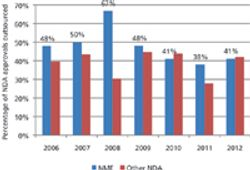 Drug Approval Trends Don't Extend to CMOs