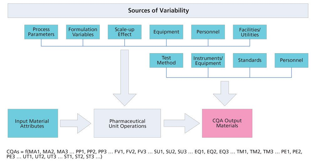 Sources of variability for process validation.