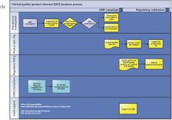 The Quality Product Steward Model: The Genentech Approach