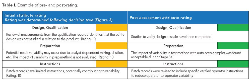 Pre- and post-rating for process validation study.
