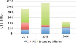 Bio/Pharma Funding Challenges Could Hurt CDMOs in 2017