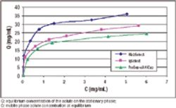 Comparison of Camelid Antibody Ligand to Protein A for Monoclonal Antibody Purification