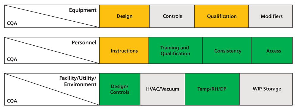 Example of risk assignment for bioprocessing equipment, personnel, and facility/utility/environmental factors.