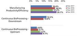 Current Challenges in Bioprocesses Development