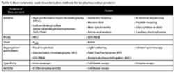 Protein Characterization Through the Stages