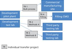 Integrating Technology Transfer and Facilities Startup for Biologics
