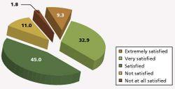 BioPharm International's 5th Annual Empolyment Survey