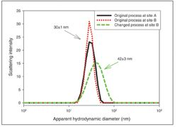 Biophysical Characterization for Product Comparability