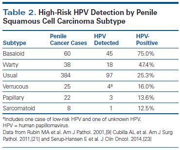 Hpv subtypes genital warts - Hpv genital feminina