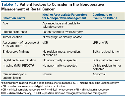 Nonoperative Management Of Rectal Cancer A Modern Perspective
