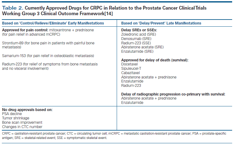 prostate cancer clinical trials working group 2)
