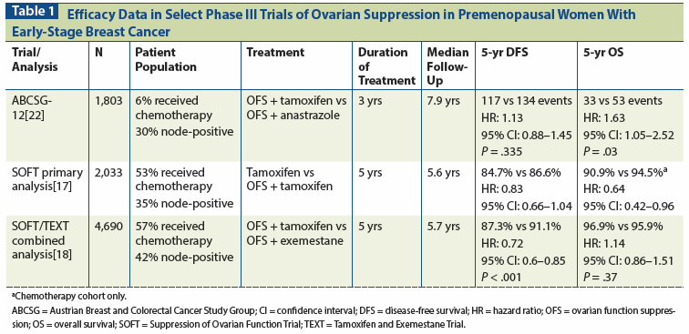 The Role Of Ovarian Suppression In Premenopausal Women With Hormone Receptor Positive Early Stage Breast Cancer