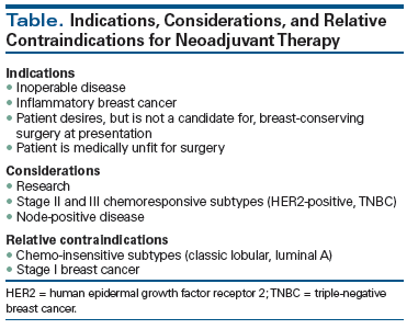 Neoadjuvant Therapy For Early Stage Breast Cancer Current Practice Controversies And Future Directions