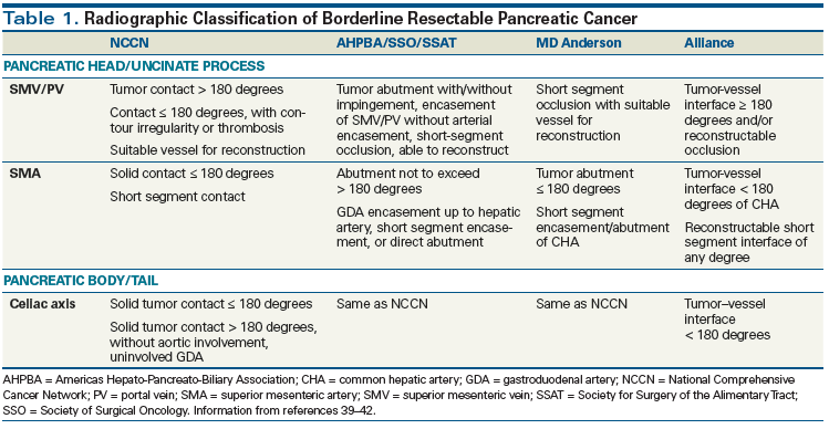 New Treatment Options And Management Considerations In Borderline Resectable Pancreatic Cancer Cancer Network