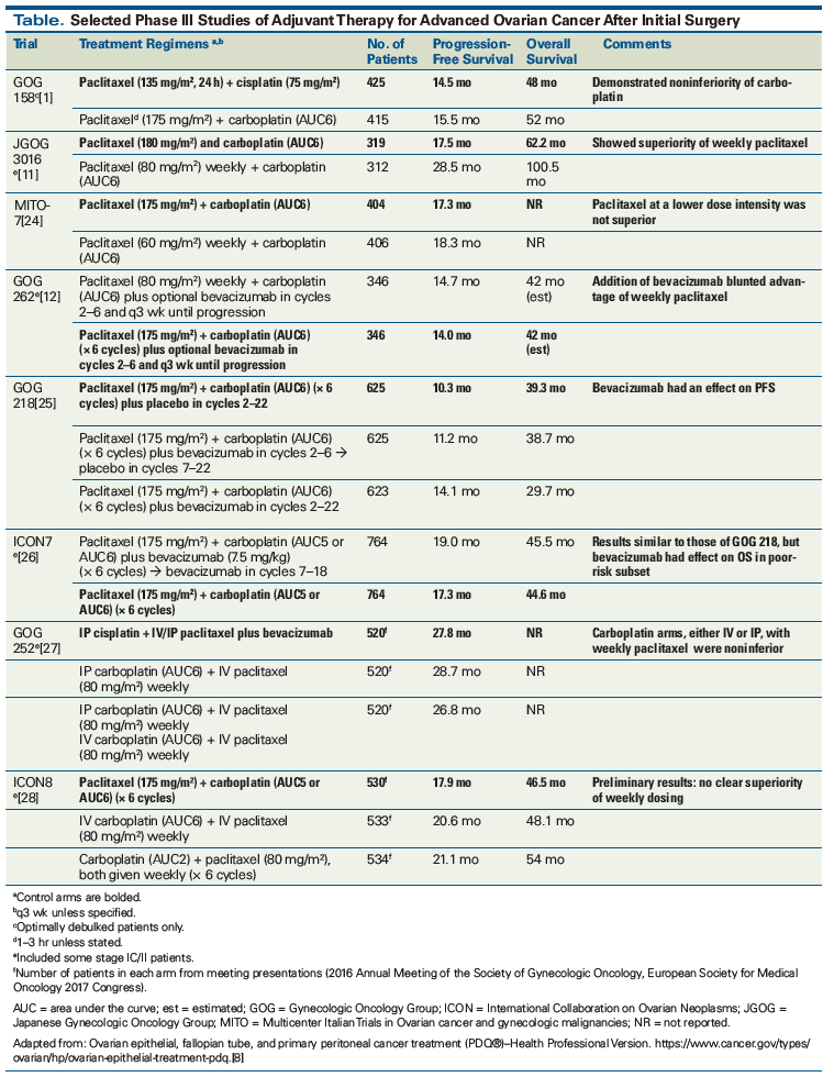 Carboplatin Paclitaxel Induction In Ovarian Cancer The Finer Points