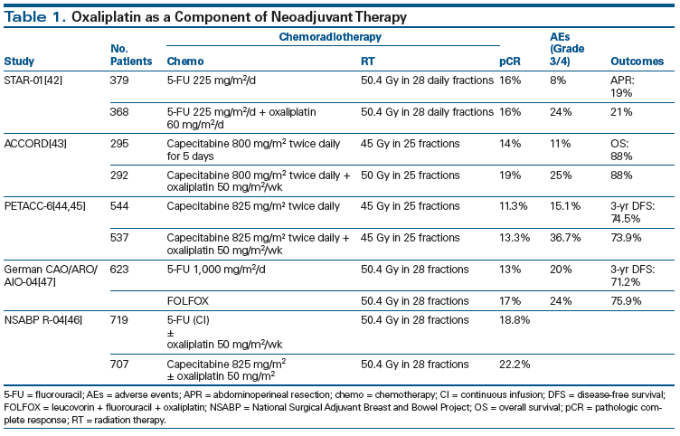 Neoadjuvant Combined Modality Therapy For Locally Advanced Rectal Cancer And Its Future Direction