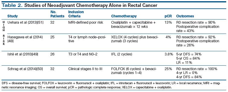 colorectal cancer neoadjuvant therapy condilom la bărbați pe testicule