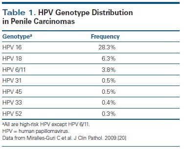 hpv 18 cancer risk)