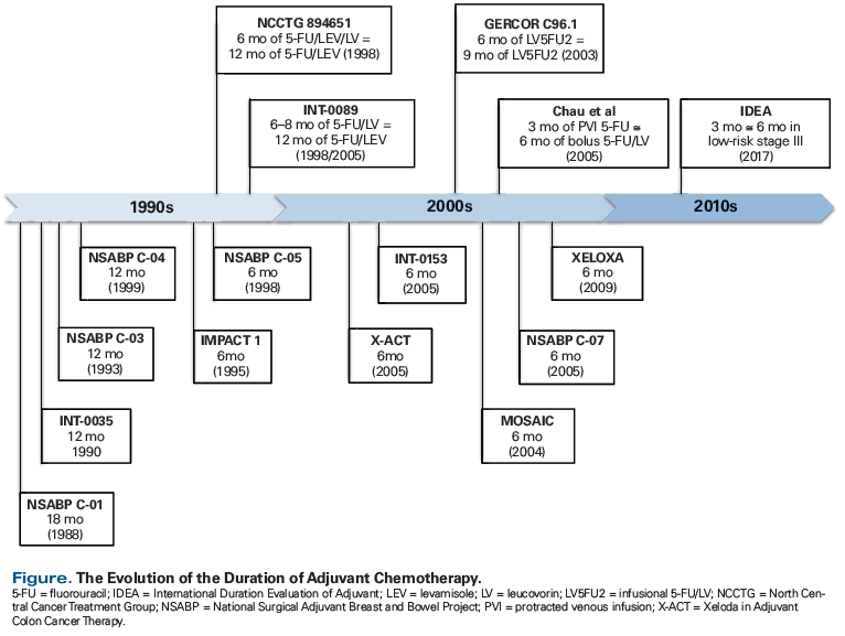 colorectal cancer follow up guidelines)