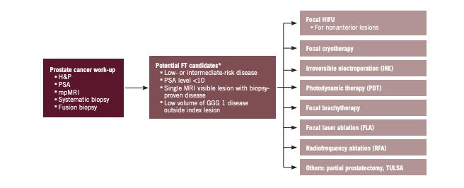 prostate cancer institute tulsa