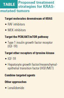 Effective Rx For Kras Mutated Colon Cancer