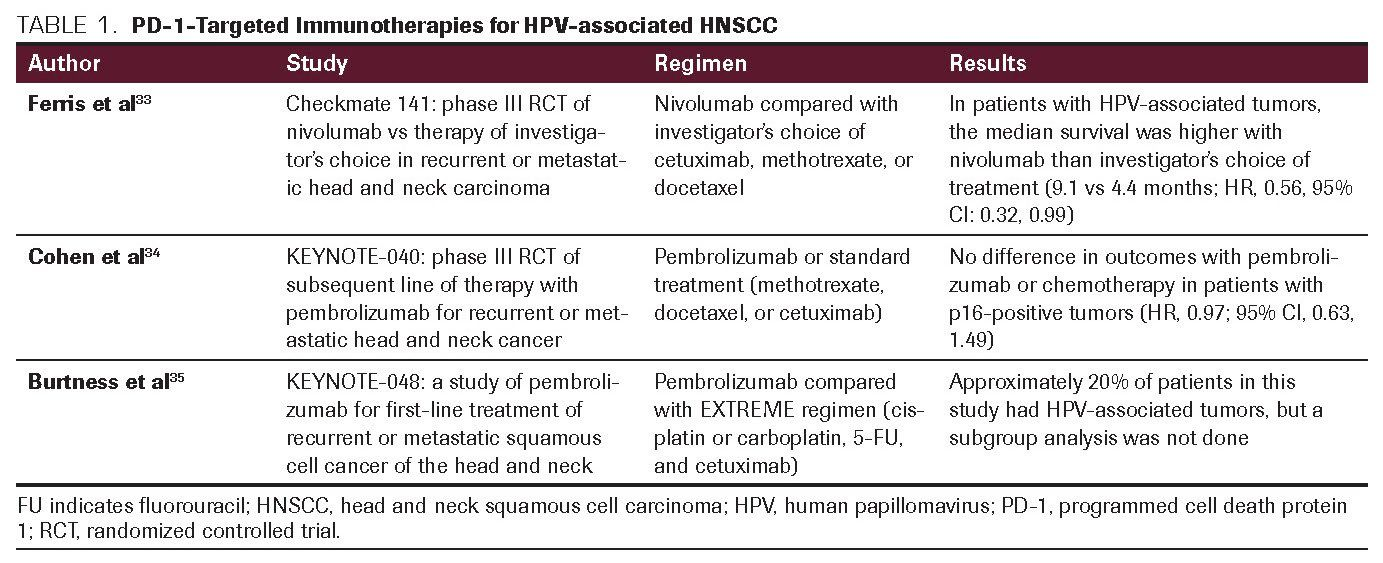 Hpv virus in head and neck cancer, Smoking and hpv head and neck cancer