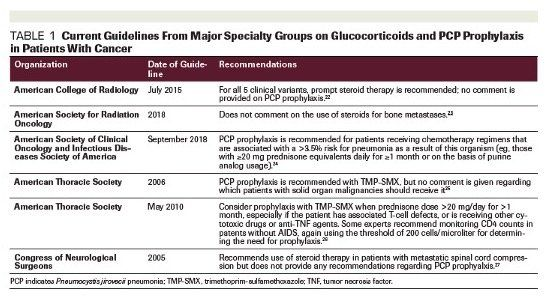Criteria for steroids in pcp steroids and rny