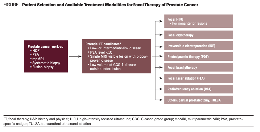 prostate cancer treatments 2021)