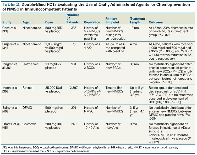 Secondary Prevention Strategies For Nonmelanoma Skin Cancer