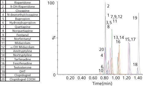 Author Jonathan Danaceau Chromatography Online 1 assessments jonathan sprague, ms. chromatography online
