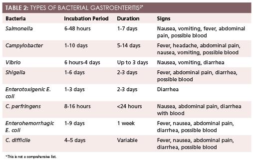 Giardia vs gastroenteritis, - Giardia vs gastroenteritis