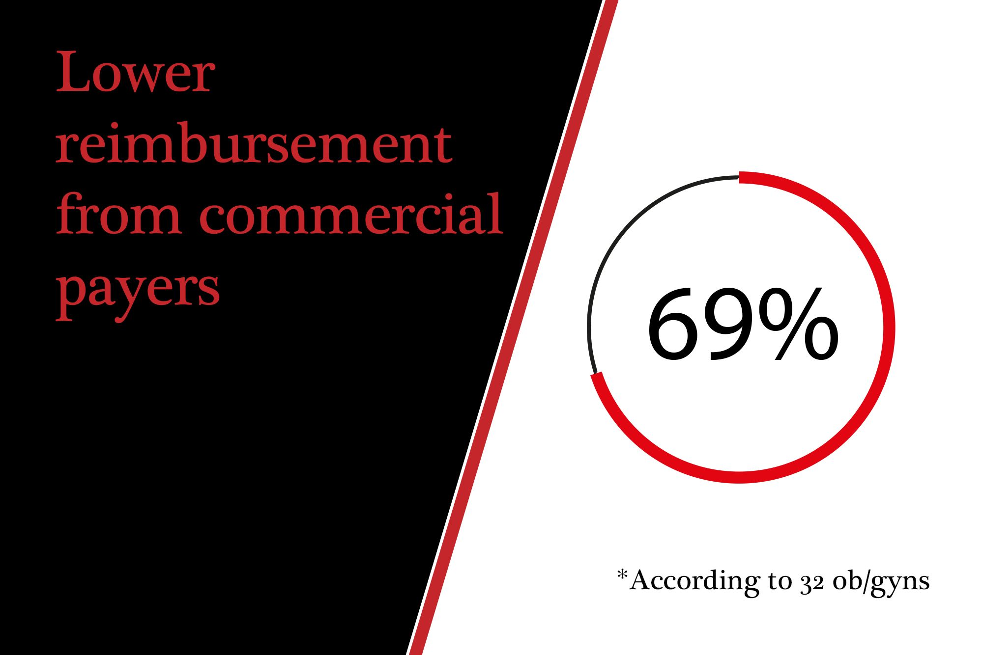Lower reimbursement from commercial payers
