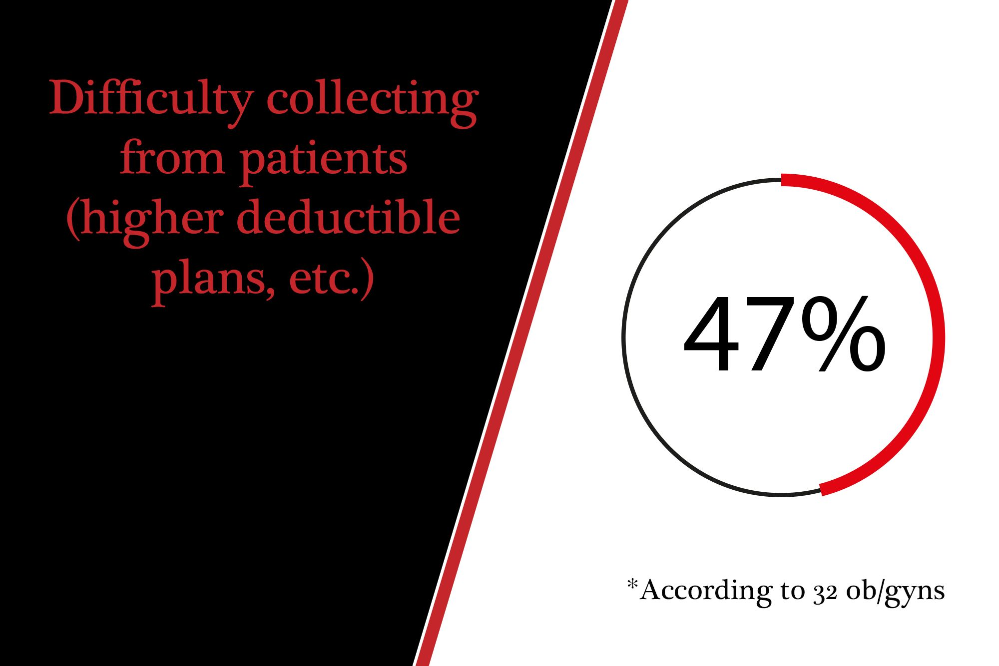 Difficulty collecting from patients (higher deductible plans, etc.)