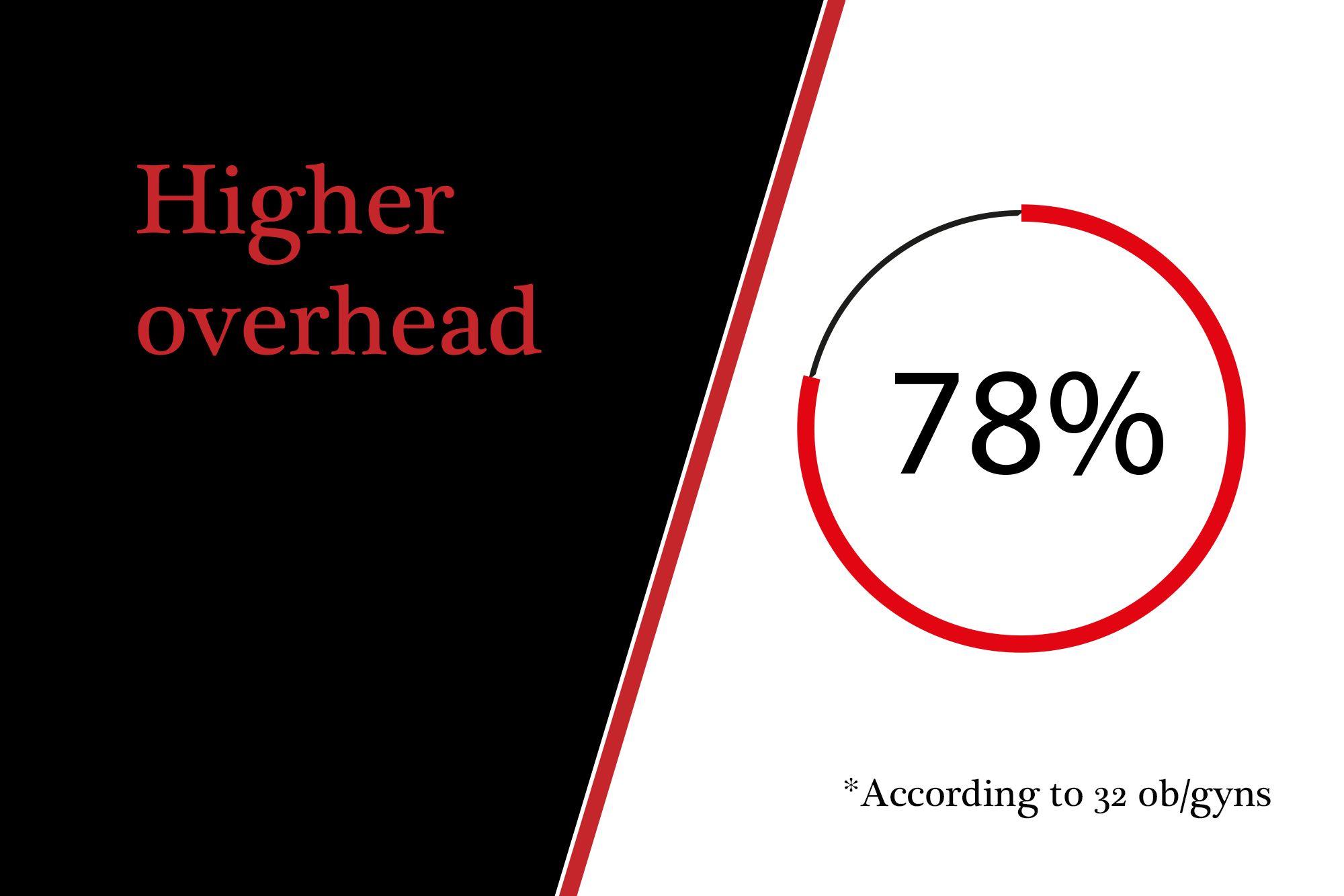 Higher overhead