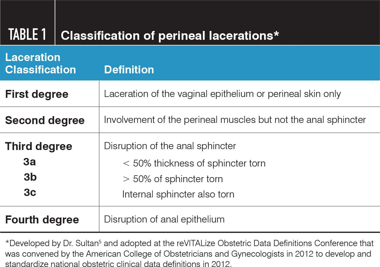Managing Complications Of Perineal Lacerations Contemporary Ob Gyn