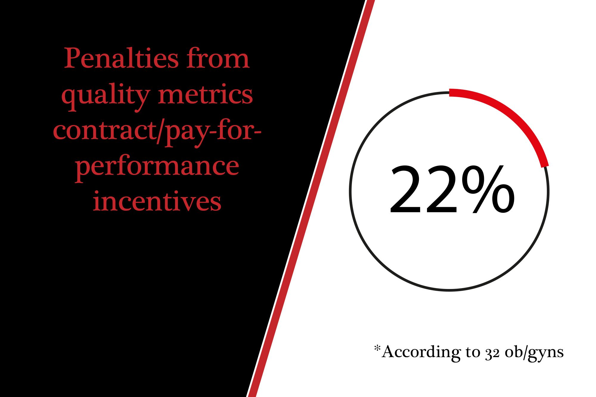 Penalties from quality metrics contract/pay for performance initiatives