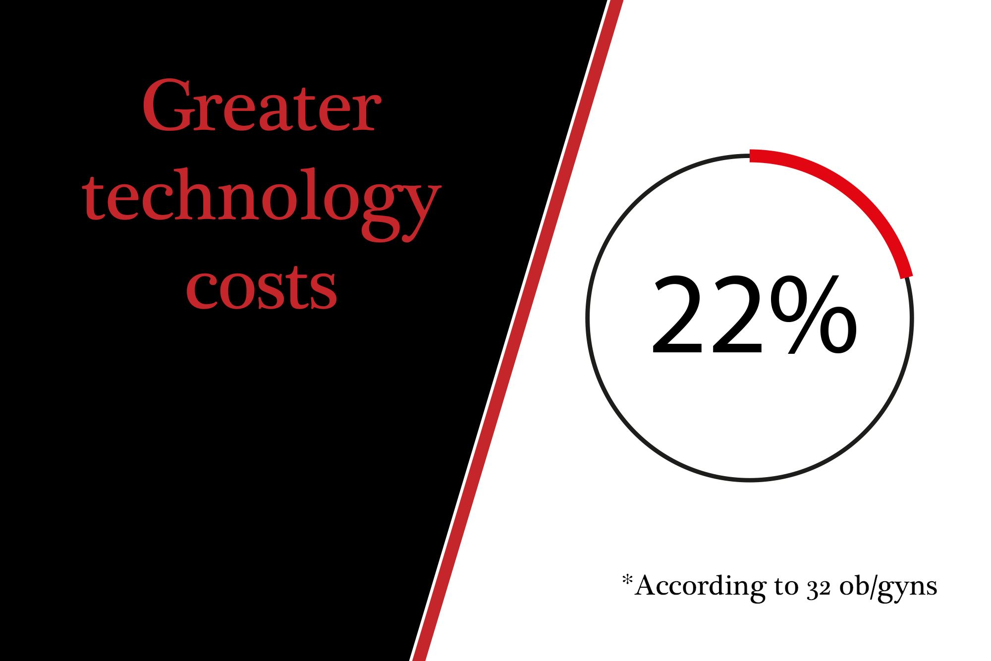 Greater technology costs