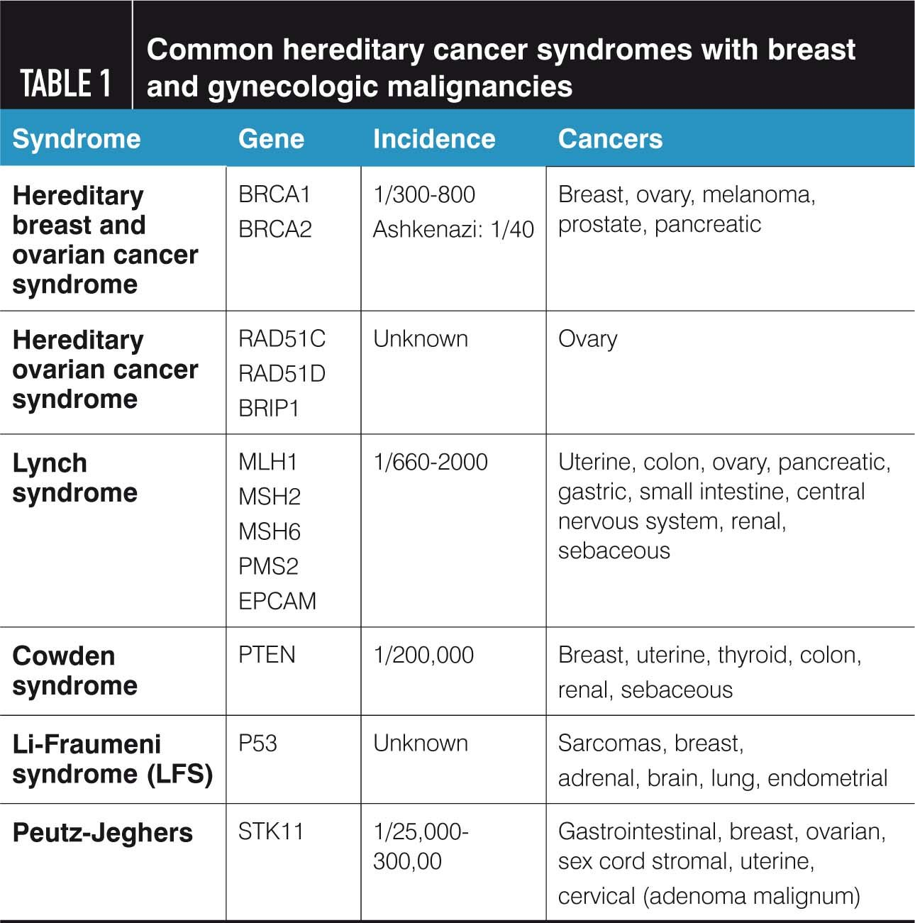 familial cancer guidelines)