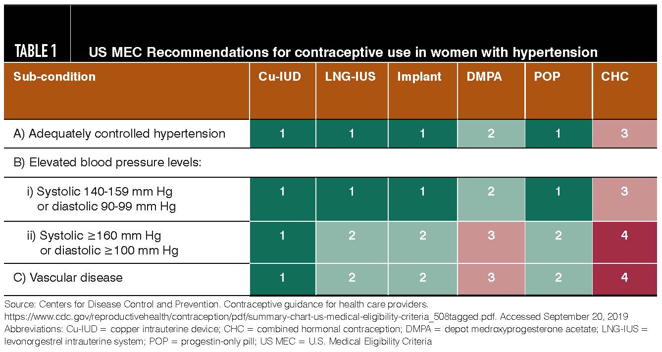 Tips for counseling hypertensive patients on contraception