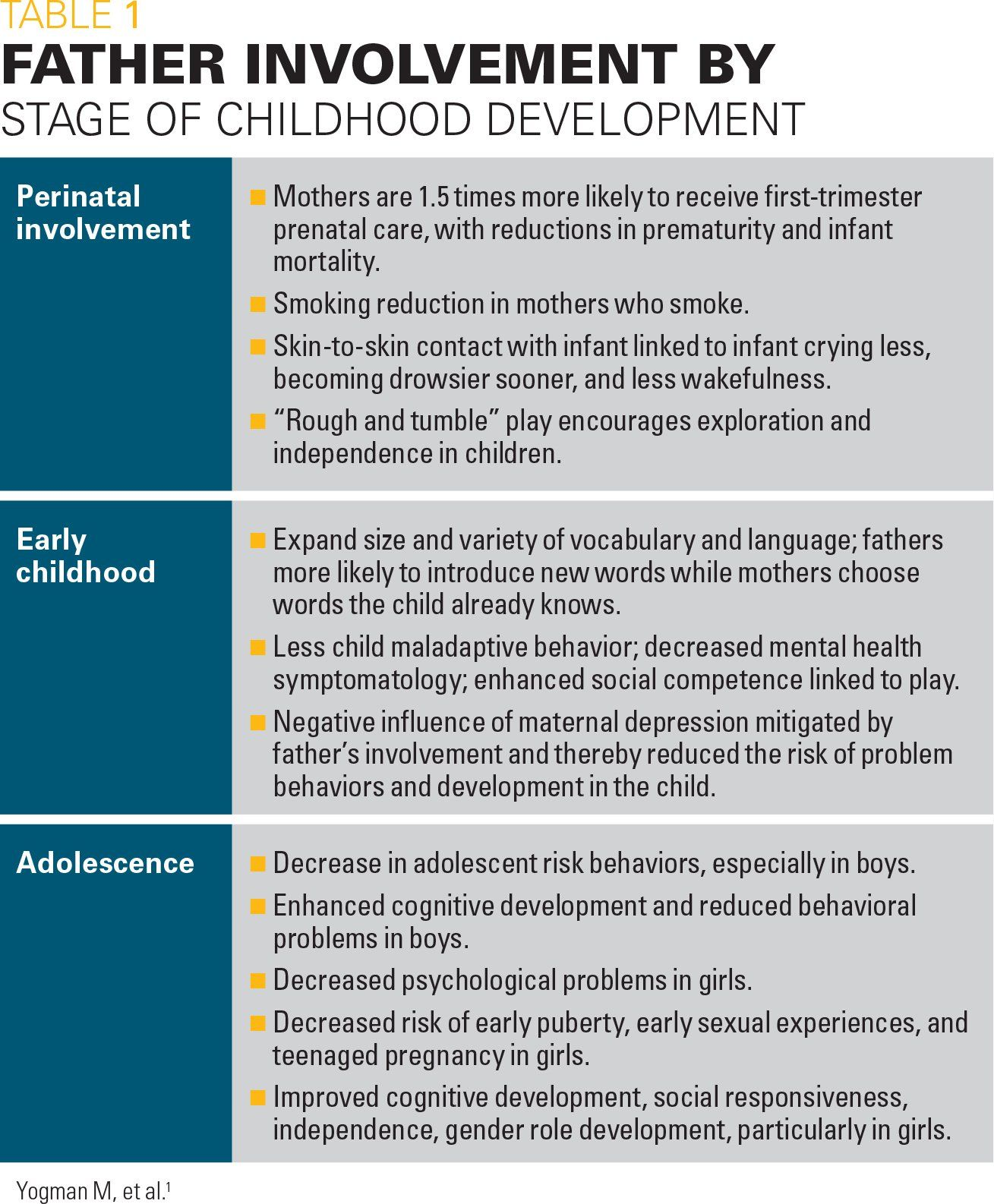 Fathers Influence On Development And Well Being Of Children Contemporary Pediatrics