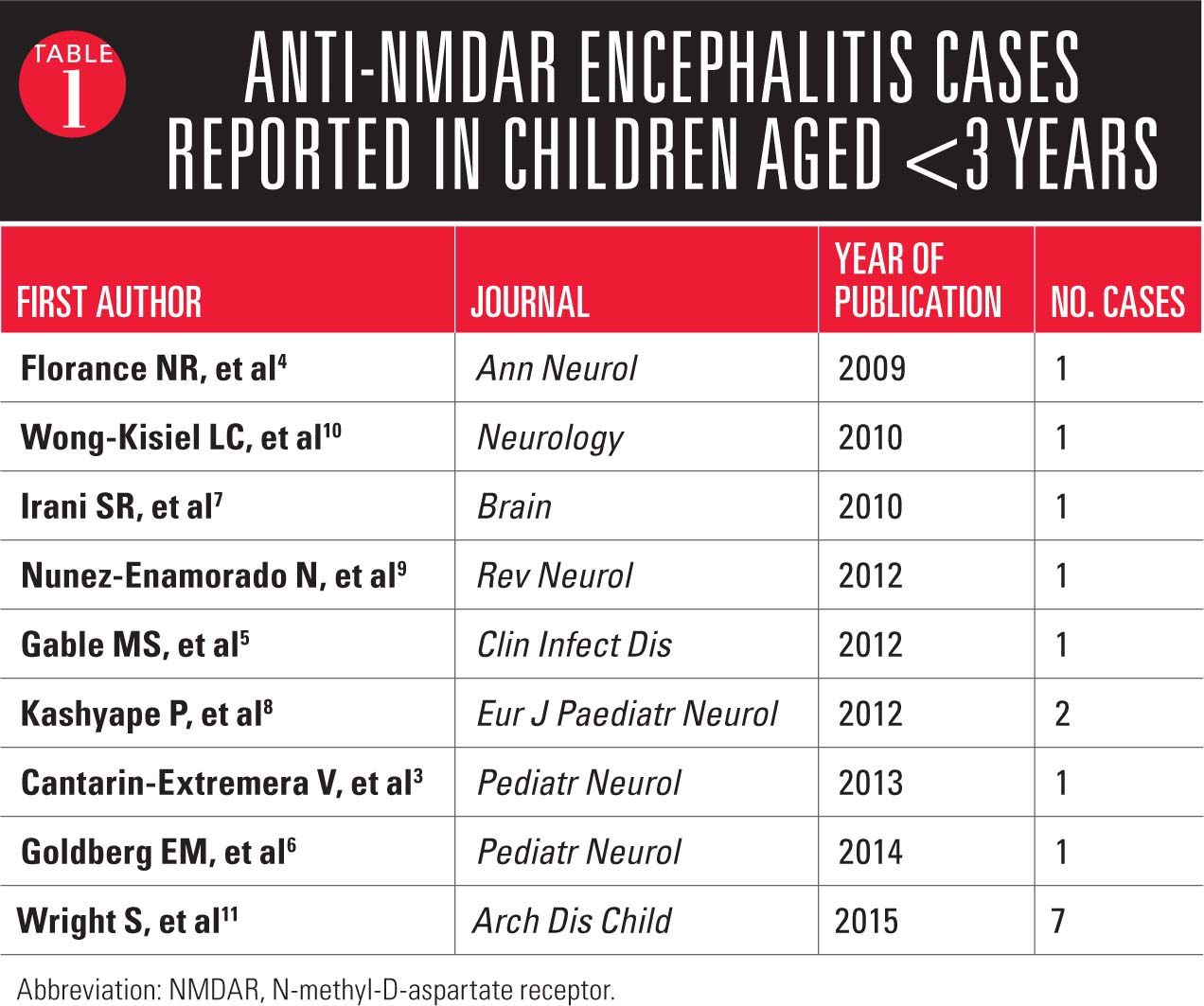 anti nmda receptor encephalitis treatment
