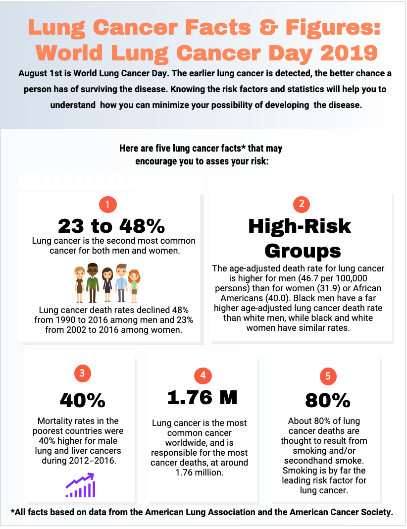 World Lung Cancer Day 2019 Facts Figures Cure Today