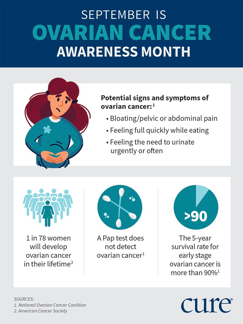Ovarian Cancer Awareness Month What You Need To Know Cure Today
